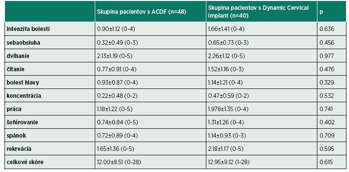 Výstupné výsledky dotazníka NDI u pacientov po operácii medzistavcovej platničky krčnej chrbtice.
