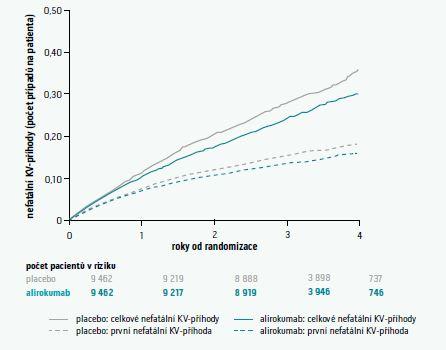 Kumulativní incidence nefatálních kardiovaskulárních příhod. Upraveno podle [3]