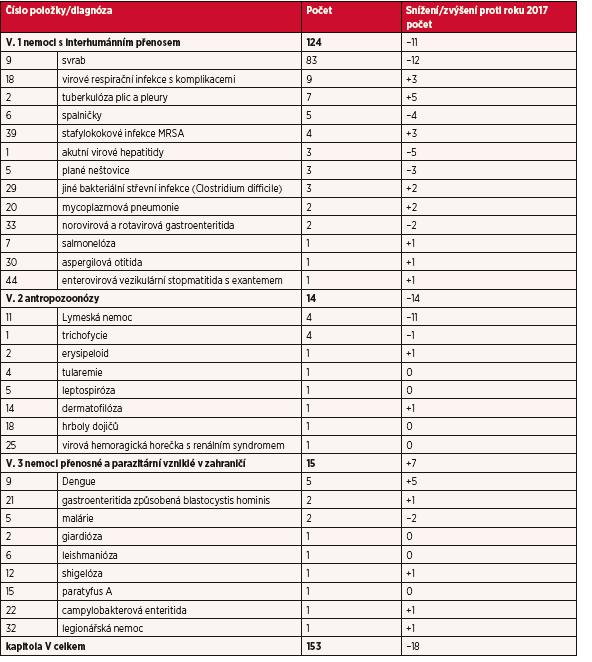 Kapitola V – nemoci z povolání přenosné a parazitární v roce 2018