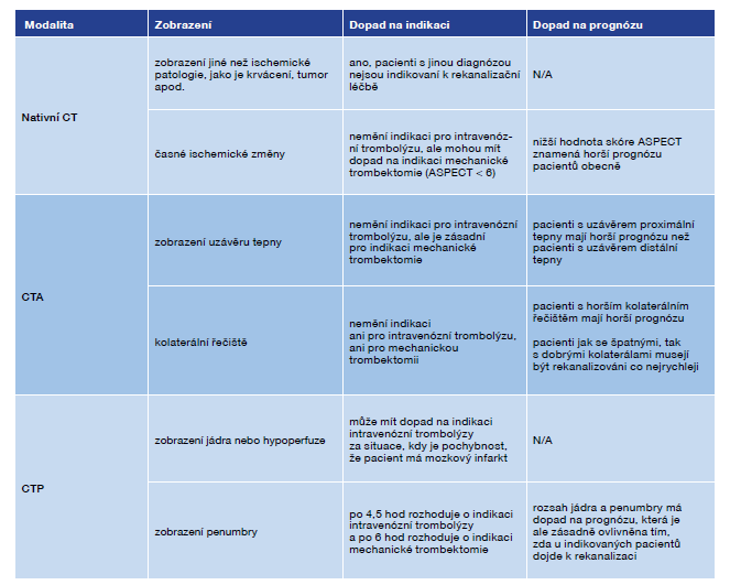Význam jednotlivých modalit CT vyšetření mozku v managementu péče o pacienty s cévní mozkovou příhodou