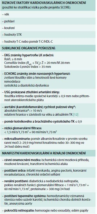 Faktory ovlivňující prognózu hypertoniků