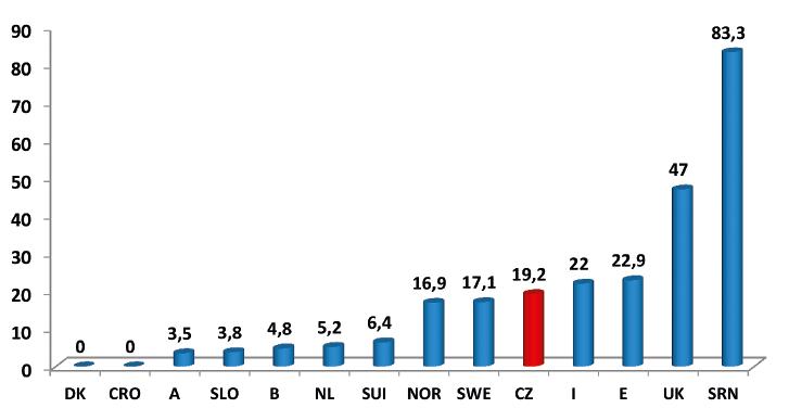 """Podíl """"národních"""" dárců (v %) k počtu provedených nepříbuzenských transplantací v daném státu (2017)"""