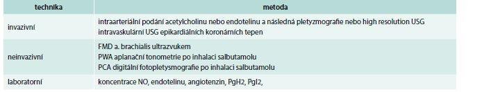 Metody používané k hodnocení endoteliální funkce