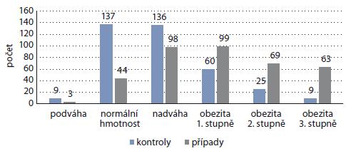 Distribuce případů a kontrol dle kategorií body mass index.