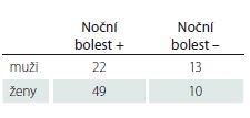 Přítomnost noční bolesti v závislosti na pohlaví (p < 0,05).