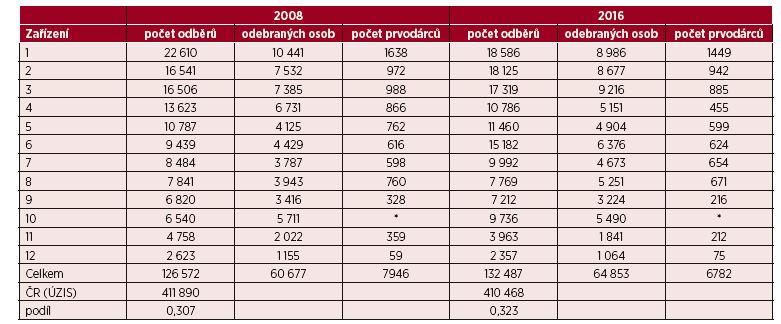 Základní údaje o činnosti jednotlivých ZTS zapojených do studie – srovnání 2008/2016