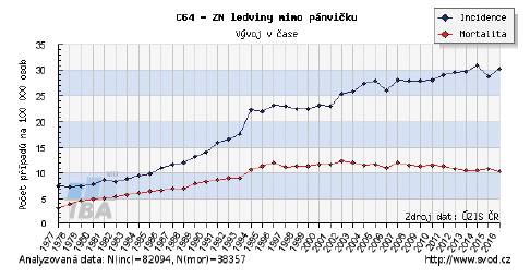 Časový vývoj hrubé incidence (počet nových případů na 100 000 osob) a hrubé mortality (počet úmrtí na diagnózu na 100 000 osob) pro zvolenou diagnózu v celé populaci