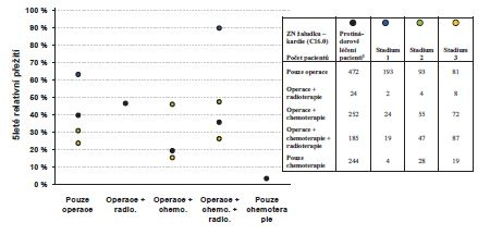 5leté relativní přežití karcinomu žaludku-kardie (C16.0) dle typu léčby a stadia onemocnění, období 2004−2013<br> Graph 8: Five-year relative survival rate for cancer of the stomach-cardia (C16.0), based on the type of treatment and disease stage in the years 2004−2013