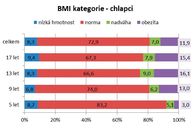 Procentuální zastoupení jednotlivých hmotnostních kategorii u chlapců v roce 2016.