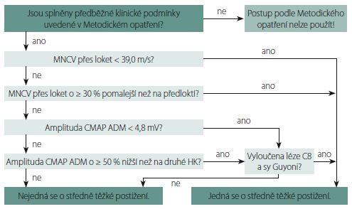 Algoritmus stanovení středního stupně závažnosti léze loketního nervu v lokti [4]. CMAP ADM – sumační motorický akční potenciál nad musculus abductor digiti minimi; HK – horní končetiny; MNCV – rychlost motorického vedení<br> Fig. 1. Algorithm for determining the moderate severity of the ulnar nerve entrapment across the elbow [4]. CMAP ADM – compound muscle action potential over the abductor digiti minimi; HK – upper limbs; MNCV – motor nerve conduction velocity