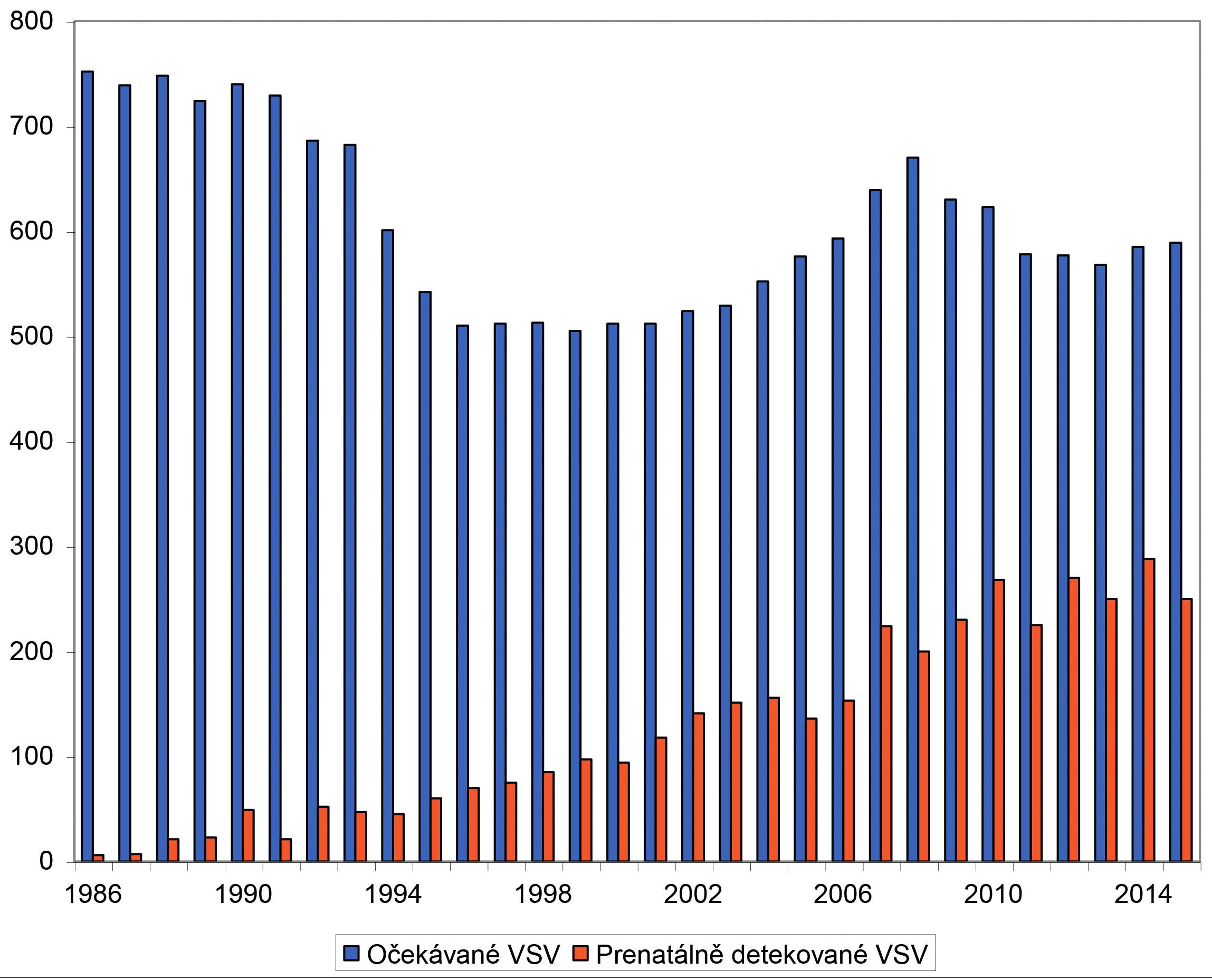 Vývoj prenatální detekce vrozených srdečních vad (VSV) v letech 1986–2015.
