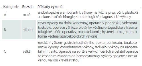 Stupeň operační zátěže jednotlivých výkonů (s ohledem na ovlivnění kardiálních, respiračních a nutričních rezerv).