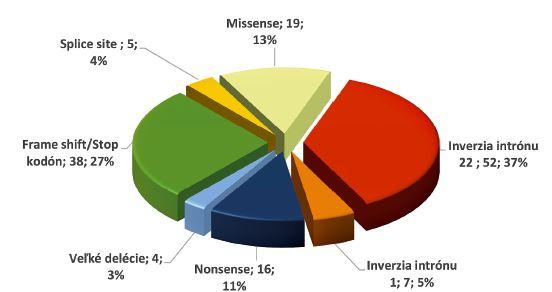 Typy génových mutácií v súbore 141 pacientov s ťažkým stupňom hemofílie A (počet a % pacientov s daným typom mutácie)<br> Inverzia int 22: inverzia intrónu 22; Inverzia int 1: inverzia intrónu 1; frame shift/stop: malé delécie/ duplikácie spôsobujúce posun čítacieho rámca a predčasný stop kodón; spice site: zostrihové mutácie.