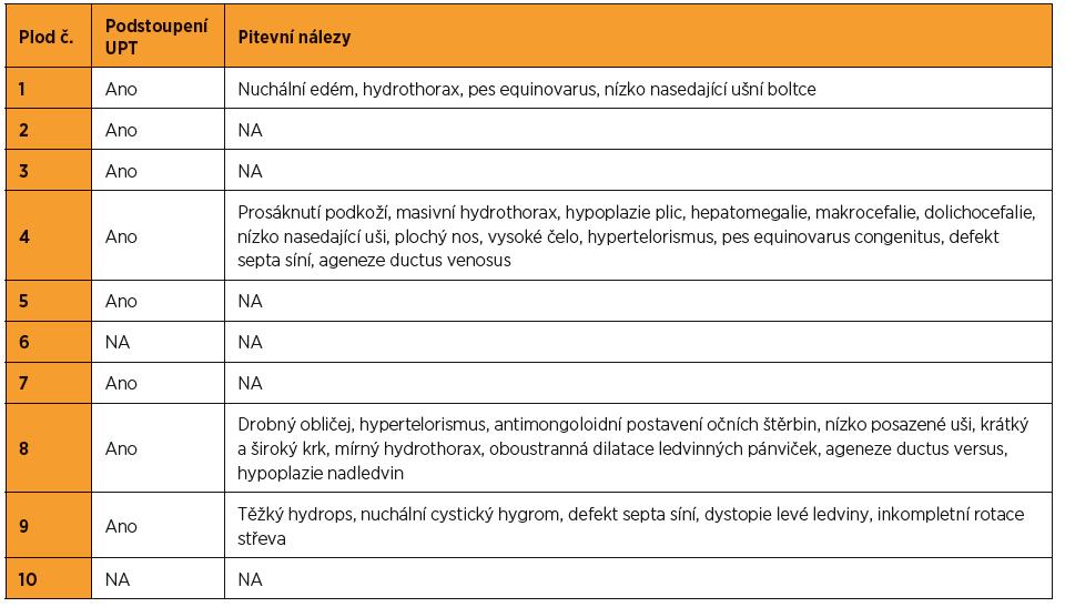 Patologicky-anatomické pitevní nálezy u plodů pozitivních na syndrom Noonanové (NA – není k dispozici)