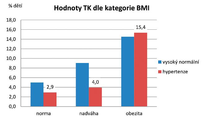 Vztah mezi tlakem krve a tělesnou hmotností.