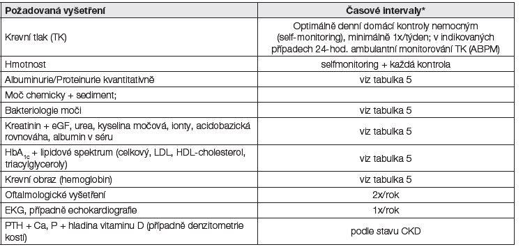 Tabulka 6: Vyšetření při diabetické CKD G3-5*