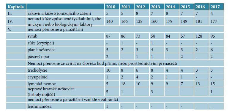 Kožní nemoci z povolání hlášené v letech 2010–2017