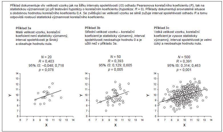Příklad 3. Vliv velikosti vzorku na šířku intervalu spolehlivosti Pearsonova korelačního koefi cientu; implikace pro hodnocení statistické významnosti korelačního koefi cientu.