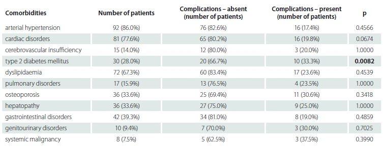 Comorbidities – correlation between presence of comorbidities and the occurrence of complications.