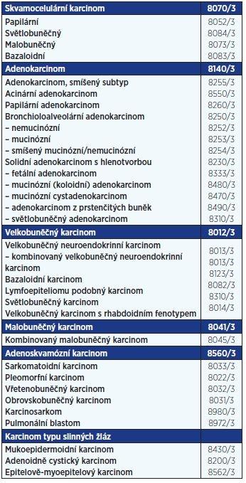 WHO klasifikace karcinomů plic
