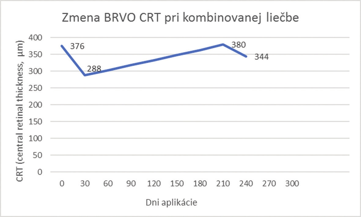 Change of CRT in combined treatment for BRVO