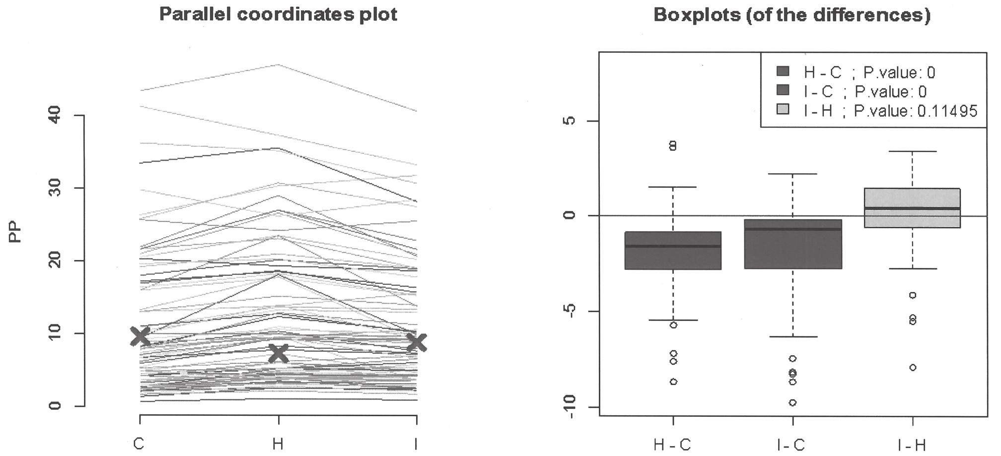 Assessment of mutual differences between analyzers on the type of paraprotein using parallel coordinates plot and