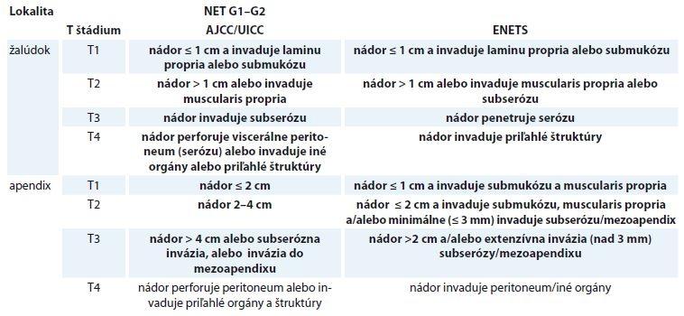 Porovnanie T štádií TNM klasifikácie pre NETs G1 a G2 žalúdka a apendixu podľa AJCC/UICC [34,35] a ENETS [30,31].