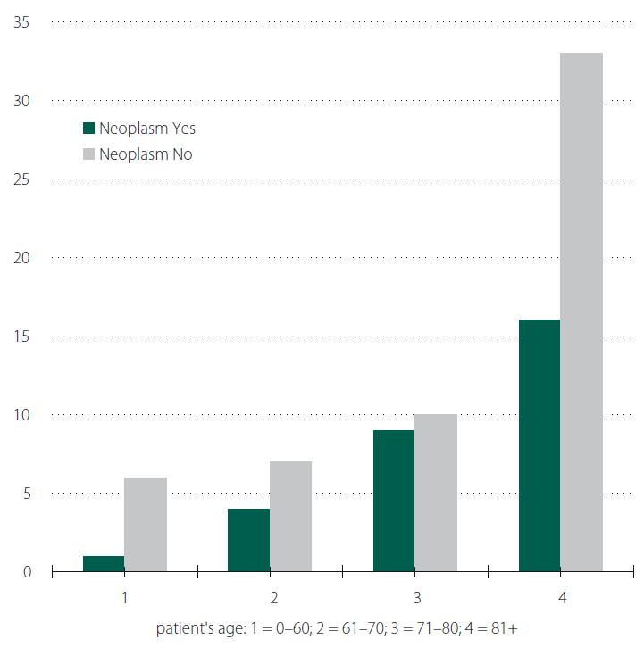 Patients' age distribution by neoplasms.<br> Obr. 5. Věkové rozložení nemocných pacientů s dekubity a výskytem nádorů.