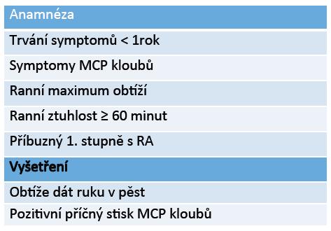 Definice klinicky suspektních artralgií podle EULAR. Nejlepší poměr senzitivity a specifity má přítomnost 3–4 znaků. Upraveno podle [18].