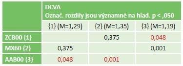 Statistika rozdílu DCVA pro 3 typy IOL.