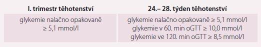 Diagnostická kritéria gestačního diabetu [10].
