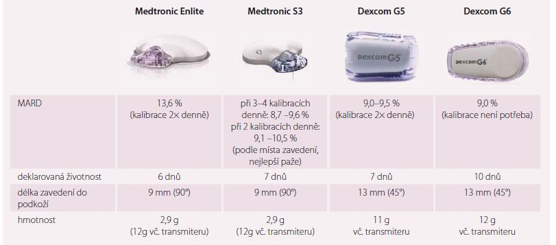 Aktuální přehled v ČR dostupných (nebo chystaných) zařízení pro kontinuální monitoraci glykemie.