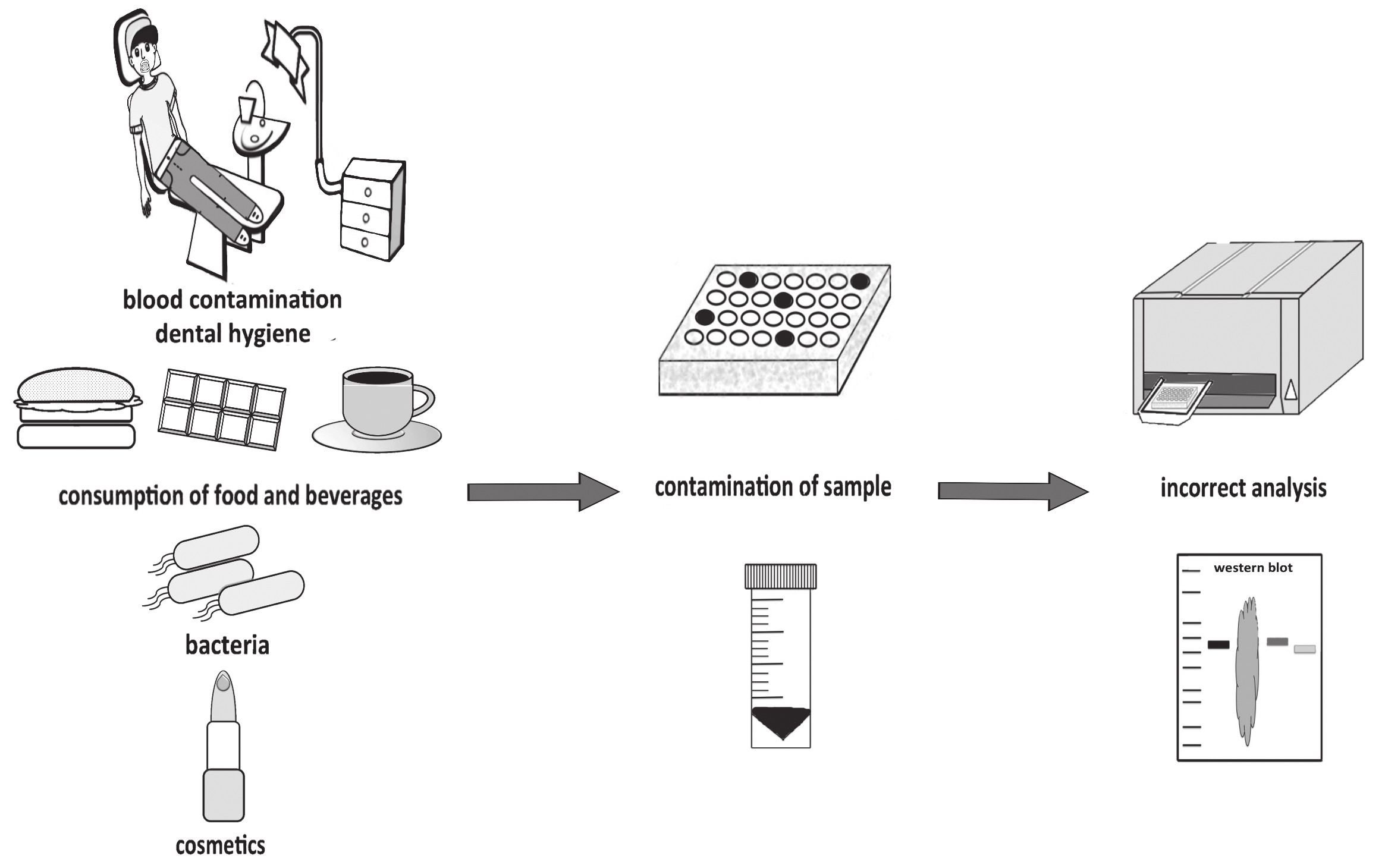Contamination of saliva samples and its impact on analysis.