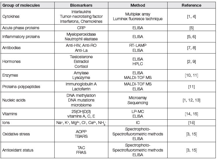 Table describing examples of commonly analysed biomarkers in whole mouth saliva; CRP – C-reactive protein; HPLC – high performance liquid chromatography; IC – ion chromatography; LC-MS – liquid chromatography mass spectrometry; MALDI-TOF MS - matrix assisted laser desorption ionization-time of flight mass spectrometry; RT-LAMP – reverse transcriptase loop-mediated isothermal amplification