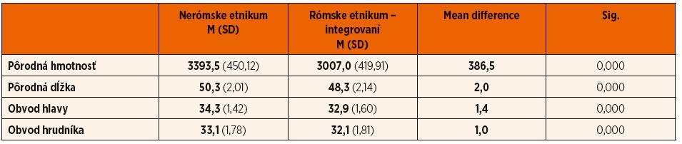 Komparácia antropometrických parametrov u novorodencov rómskeho etnika – integrovaných a novorodencov nerómskeho etnika.
