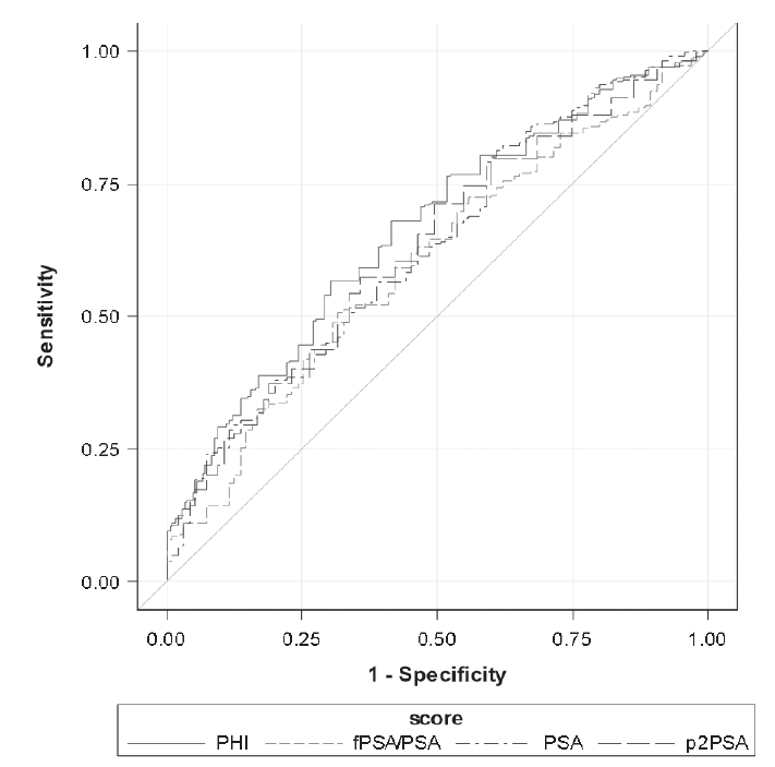 Receiver operating characteristic curves of assessed parameters according to the biopsy Gleason score (GS6 vs