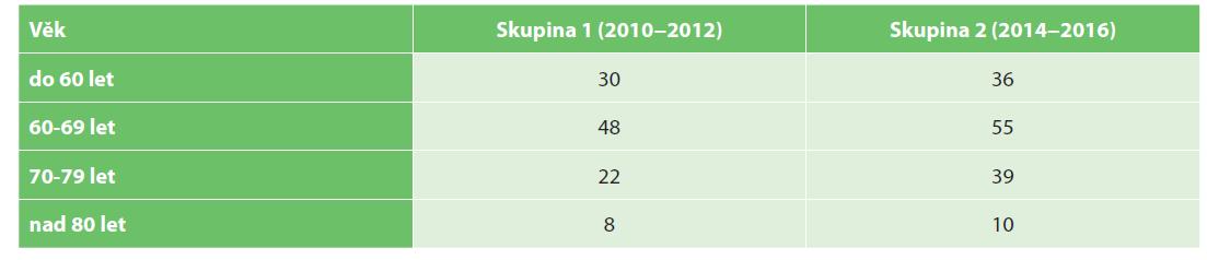 Věkové rozložení porovnávaných souborů<br> Tab. 3. Distribution of patient groups according to age