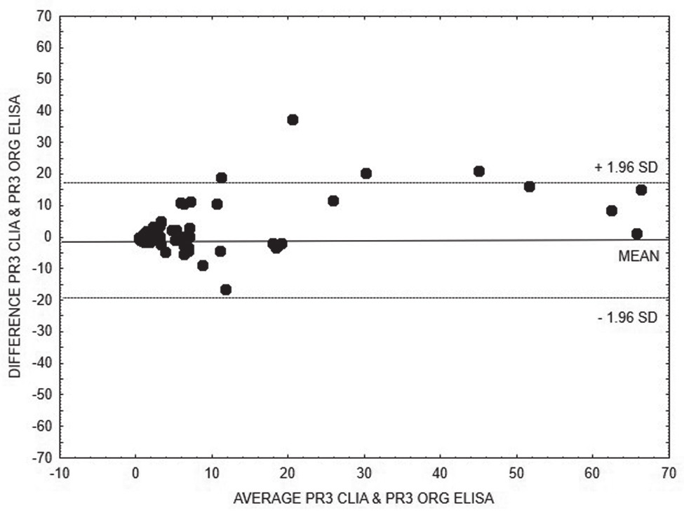 Bland-Altman analysis – comparison of CLIA and