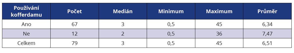 Korelace mezi délkou klinické praxe lékaře a jeho postojem k použití kofferdamu<br> Tab. 1 Correlation between dentists' clinical praxis and their attitude of rubber dam use