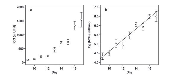 (a) Průměrné hladiny hCG v jednotlivých dnech po přenosu embryí rostou exponenciálně. S rostoucí hladinou hCG roste také variance měřená střední chybou průměru. (b) Po logaritmické transformaci hodnot hCG je vztah lineární a variabilita je víceméně konstantní.