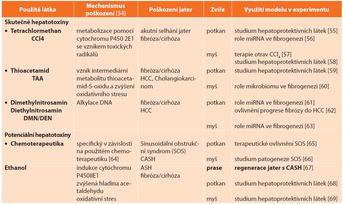 Zvířecí modely toxického poškození jater<br> Tab. 6: Animal models of hepatic injury induced by hepatotoxins