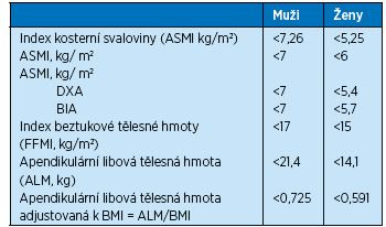 Mezní hodnoty pro množství svalové hmoty (10, 13)