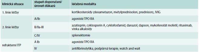 Tab. Medikamentózní léčba ITP
