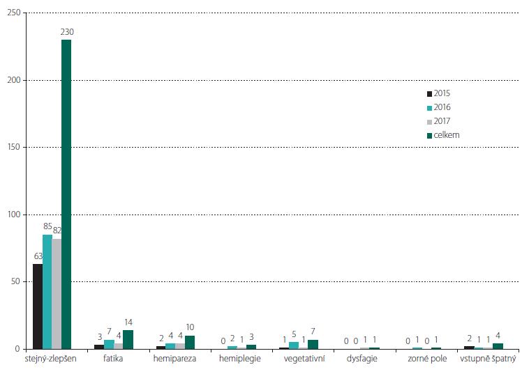 Přehled neurologického obrazu a neurologických komplikací po výkonech v jednotlivých letech a souhrnu. fatika – fatická porucha; stejný-zlepšen – stejný nebo zlepšený stav; vegetativní – vegetativní stav; vstupně špatný – vstupně špatný neurologický stav; zorné pole – zhoršení zorného pole<br> Fig. 2. Overview of the neurological state and neurological complications after the surgeries during individual years and in the total set of patients. fatika – speech dysfunction; stejný-zlepšen – the same or improved state; vegetativní – vegetative state; vstupně špatný – initially bad neurological state; zorné pole – worsening of the visual field