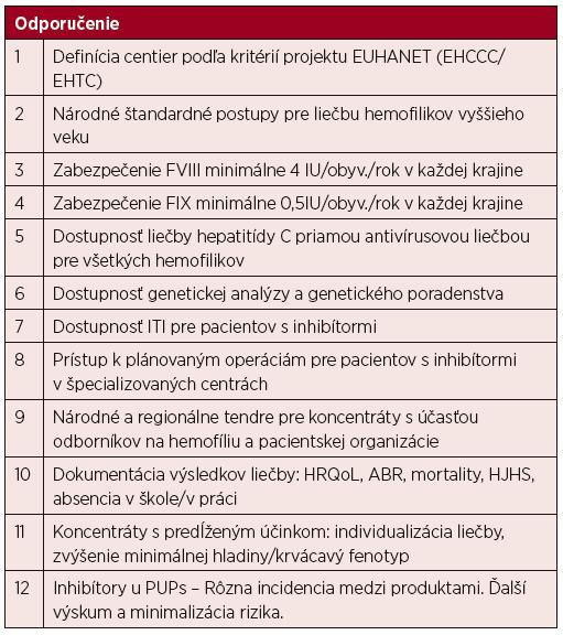 Odporučenia zo IV. Kreuth mítingu európskych expertov na liečbu hemofílie v roku 2016 [20]