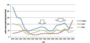 Výskyt břišního tyfu v Praze I–VIII v letech 1910–1925