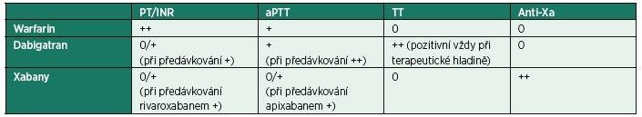 Vliv užívaných antikoagulancií na časy koagulačních testů [7] [10]