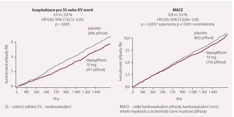 Kardiovaskulární úmrtí, hospitalizace pro srdeční selhání a MACE. Upraveno dle [7].
