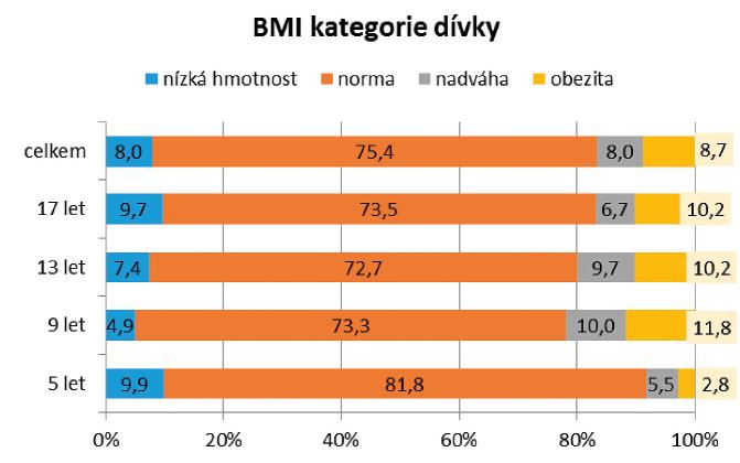 Procentuální zastoupení jednotlivých hmotnostních kategorii u dívek v roce 2016.