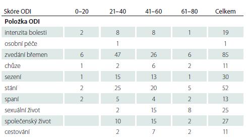 Nejhůře hodnocení položky ve skupině dospělých (n = 240).